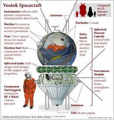 Garagin's 1961 Vostok-1 spacecraft