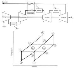 ideal brayton cycle and actual gas turbine cycle on t