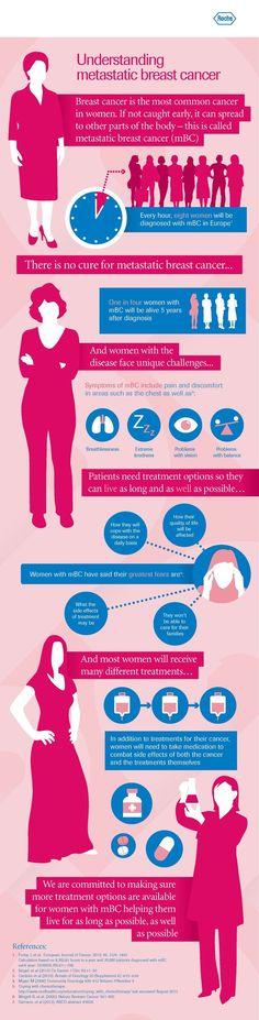 Holly Kitchen video. Understanding metastatic breast cancer
