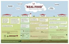 Real Food Infographic