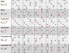 Triad arpeggios chart