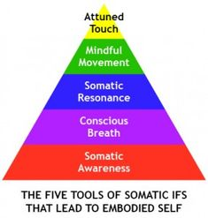 It includes concepts of empathy, mirroring, attunement, intuition, and kinesthetic sensing