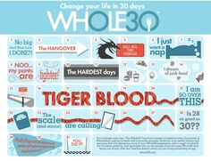 Whole 30 symptoms chart. What to expect while sticking with the program