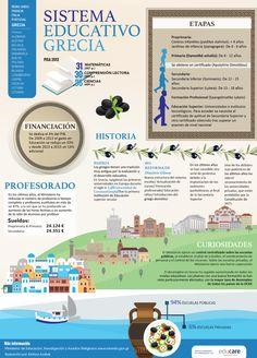el sistema educativo de Grecia. Infografía: Ainhoa Azabal