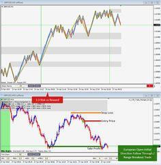 April 27th, 2015 - European Open Initial Move Follow Through Range Breakout on GBPUSD for 1:3 Risk:Reward