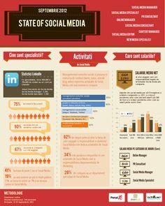 Infografic: Care este salariul mediu al unui specialist in social media in Romania?