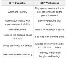 ISFP... does the word listner mean listener or that we are good at making lists?