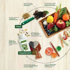 Daily nutrients from organic sources You can find out more @ Www.amway.com/katerinadelarosa
