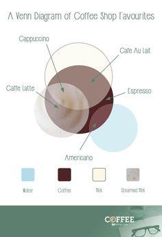 #coffeechat #kafee #кофе #kahvi #kopi