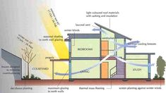 Passive solar buildings uses solar energy for its energy needs in different seasons. The Concept of passive solar buildings, performance and benefits are discussed.