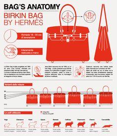 BAG'S ANATOMY on Behance