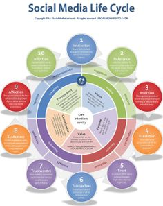 Social media infographic and charts What Are The 10 Stages In The Circular Customer Journey Of The Social Media Sales Cycle? Infographic Description What Are The 10 Stages In The Circular Customer Journey Of The Social Media Sales Cycle? Inbound Marketing, Marketing Digital, Marketing Tools, Internet Marketing, Online Marketing, Social Media Marketing, Content Marketing, Affiliate Marketing, Marketing Dashboard