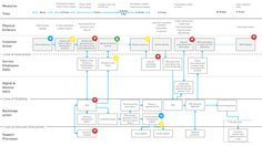 Interested in service #design? Then you need to see how a customer journey translates into a service blueprint. #UX