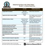 Think maternity care in the U.S. is based on best evidence? Think again. Follow our boards at: www.pinterest.com/mynovabirth/