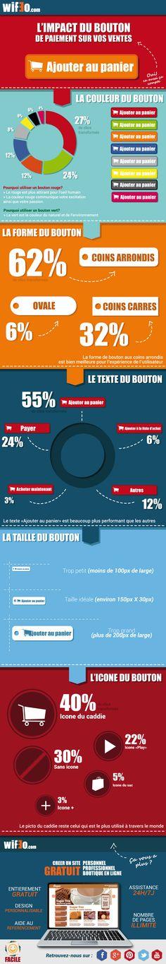 L'impact du bouton de paiement sur vos ventes #ecommerce #design #webdesign