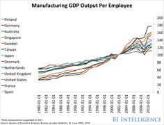 Manufacturing GDP Output Per Employee