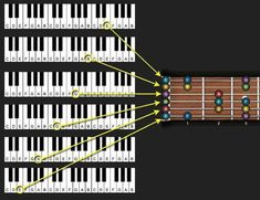 piano and fretboard guitar relationship