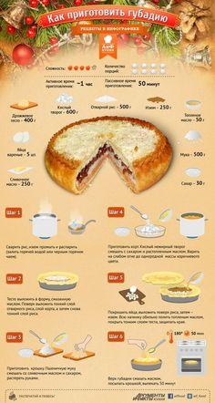 Секреты татарской кулинарии: губадия к новогоднему столу (инфографика) | ИНФОГРАФИКА:Рецепты | ИНФОГРАФИКА | АиФ Казань: