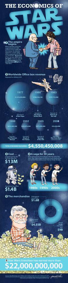 Guerra nas estrelas em números (Han Solo atirou primeiro).