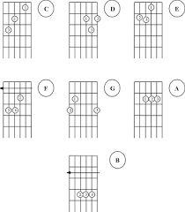 como tocar guitarra clasica para principiantes