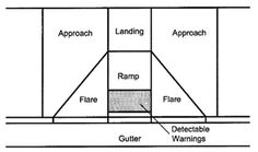 Diagram illustrates the approach, landing, flare, and ramp components of a curb ramp, including the location of detectable warnings.