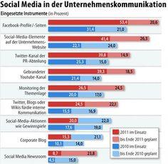 Social Web in der Unternehmenskommunikation