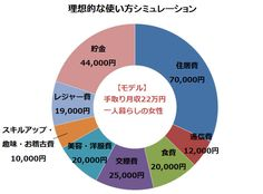 みるみる貯金ができる「月収22万円」使い道シミュレーション