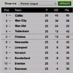 English Premier League 2013/14