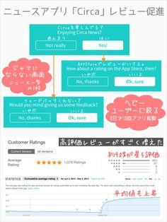アプリの評価はダウンロード数に影響する。