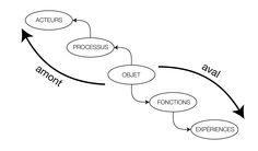 findeli-bremen - Modele de l´eclipse de l´objet en amont et aval du projet