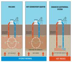 Simple Geothermal Energy Diagram