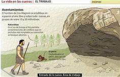 La vida en las cuevas, sus moradores, el trabajo, arte y creencias del hombre de Cro-Magnon en el Paleolítico, es una animación realizada por Hiru.com.