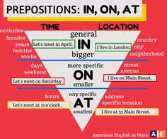 Is it in, on, above or at.....prepositions are vital for putting nouns in their place. Find a teacher to help you learn or practise English at www.blabmate.com