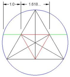 The Golden Ratio and 60 degree (equilateral) triangles in a circle. (P Fraley & C Fraley were able to prove this, 1/30/13)
