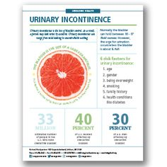 Urinary Incontinence Infographic Urinary Incontinence, Health Problems, Infographic, Foundation, Design Ideas, Facts, Education, Kids, Young Children