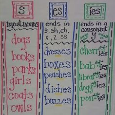 Anchor chart for plural nouns. definitely going to use this to teach plural nouns in French. Teaching Grammar, Teaching Language Arts, Classroom Language, Teaching Writing, Teaching Ideas, Math Writing, Preschool Classroom, Teaching Vowels, Classroom Ideas