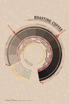 Roasting Coffee - How to Roast and Differentiate Coffee at Home. A Kitchen 101 article at chasingdelicious.com. @chasedelicious source http://chasingdelicious.com/kitchen-101-coffee-roasting-brewing/
