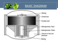 flywheel-energy-storage-systeems-3-638.jpg (638×479)