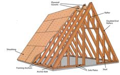 How to Build a Tiny House – Part 4: Building the Frame - Community ...