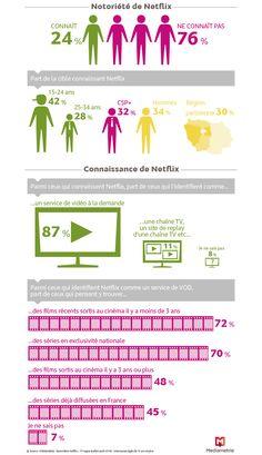 Baromètre Netflix - Médiamétrie - 1ère vague (juillet-août 2014) - Internautes âgés de de 15 ans et plus