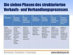 Die sieben Phasen des strukturierten Verkaufs- und Verhandlungsprozesses - aus einem Praxis-Seminar von und mit Niko Bayer. Know-how für Vertrieb, Marketing und Verkäufer. Impulse für Umsatzerfolg und Gewinnsteigerung.