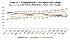 Major Mobile Milestones in May: Apps Now Drive Half of All Time Spent on Digital - comScore, Inc Marketing Guru, Content Marketing Strategy, Mobile Marketing, Online Marketing, Digital Marketing, Accounting Career, Traffic Report, Youtube News, Apps
