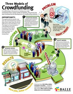 Crowdsourcing Meets Investing: The Three Models Of Crowdfunding [INFOGRAPHIC]