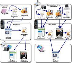 Uso educativo de blogs en Eduteka
