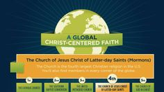 Global Christ Faith infographic from The Church of Jesus Christ of Latter-Days Saints also known as Mormons