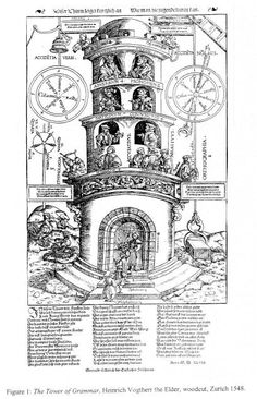 Tower of Grammar, 1548: metaphorik.de 02/2002 - Mittelberg, The Visual Memory of Grammar