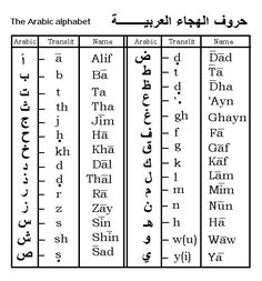 The #Arabic #alphabet for our #language week! Learn Arabic with us in the USA, UK and Morocco: http://www.cactuslanguage.com/en/languages/arabic.php