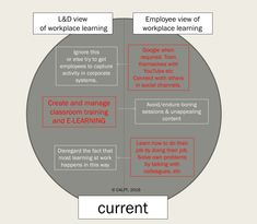 Compare the differing views of workplace learning professional development