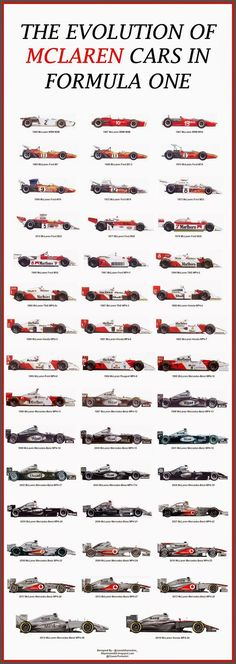 The evolution of McLaren F1 cars