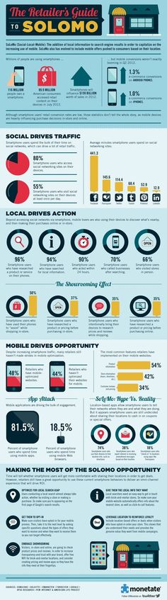 The eCommerce Guide to Social, Local & Mobile [Infographic] | eCommerce Lab | Scoop.it